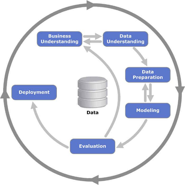 Diagrama del proceso CRIPS-DM - Metodología de Minería Datos