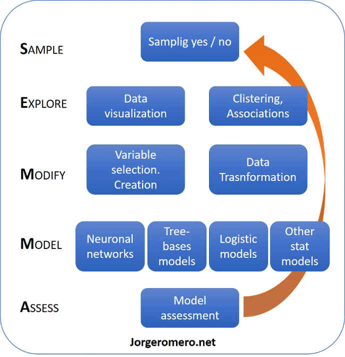Diagrama de la metodología sas semma de minería de datos